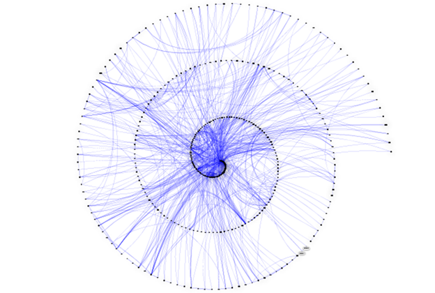 Cline - SNA Socrates Graph